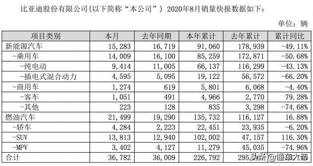 """比亚迪8月销量分析,新能源销量跌跌不休,汉成""""全村的希望""""?"""