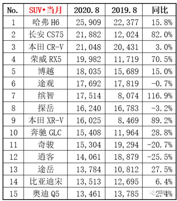 8月SUV排行丨长安CS75同比暴增82%,第一名还是H6