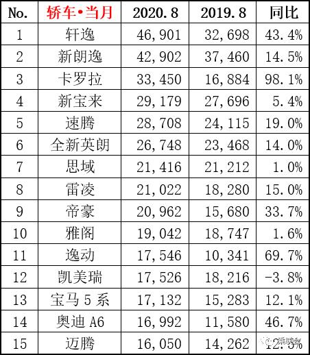 8月汽车销量排名:一汽大众夺冠,吉利,长安,长城,奇瑞均入榜