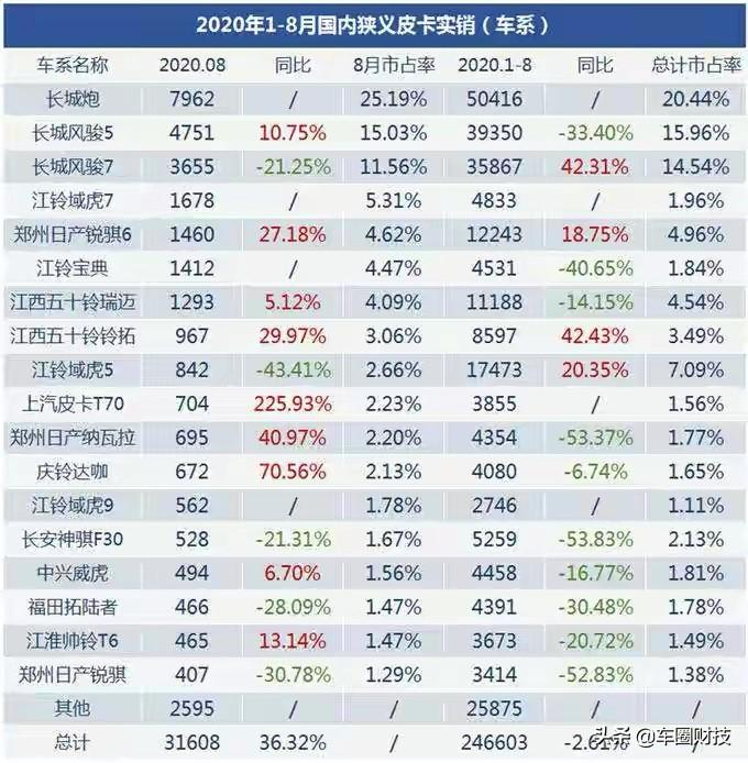 8月份皮卡销量出炉,皮卡春天来了,北京消费者羡慕了吗?