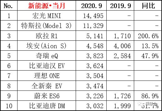 比亚迪汉大涨40.3%,销量破五千,年底会赶超特斯拉吗?