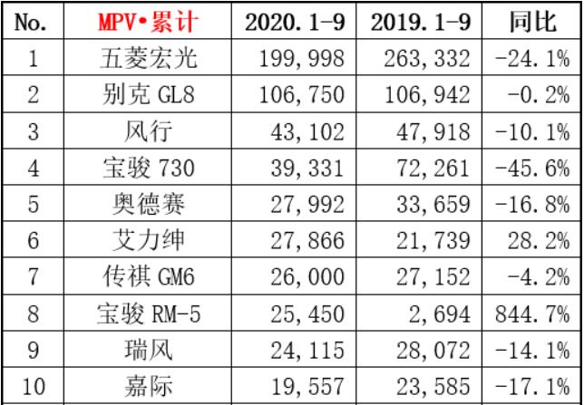 2020年MPV销量整体下滑,消费者的观念变了吗?