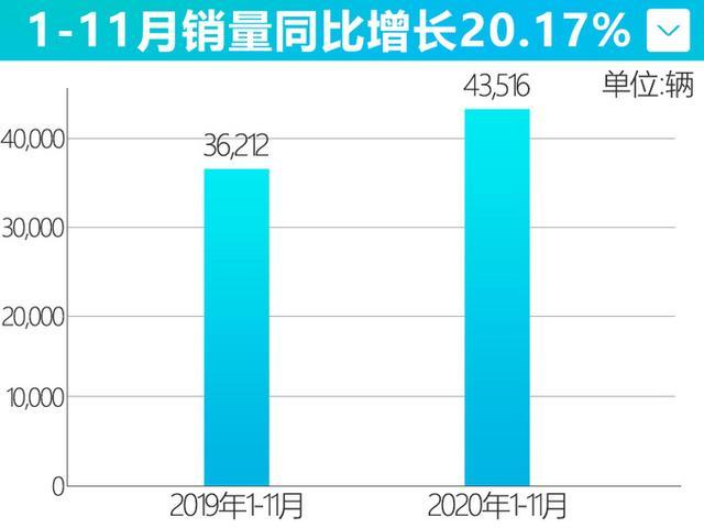 单月破万辆!欧拉11月销量暴涨414% 黑猫大涨373%