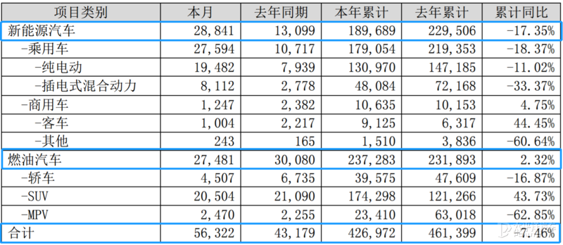 比亚迪2020全年销量约42万辆 同比下滑7.46%