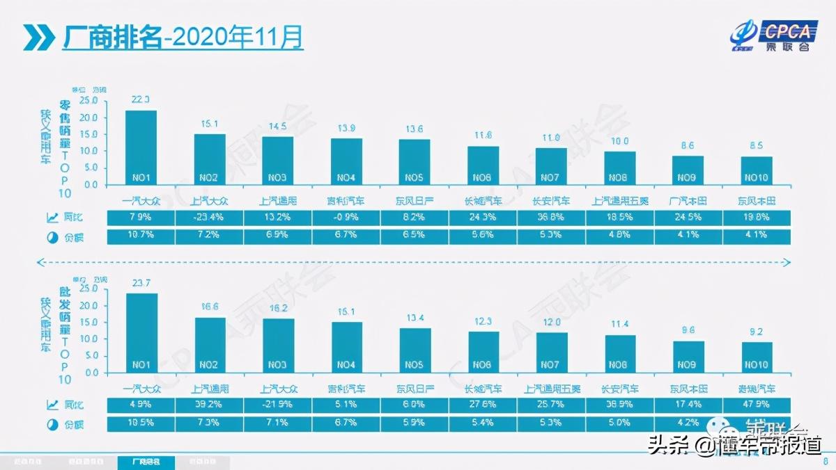 数读|一汽-大众2020年销量出炉:216万辆,无悬念夺冠