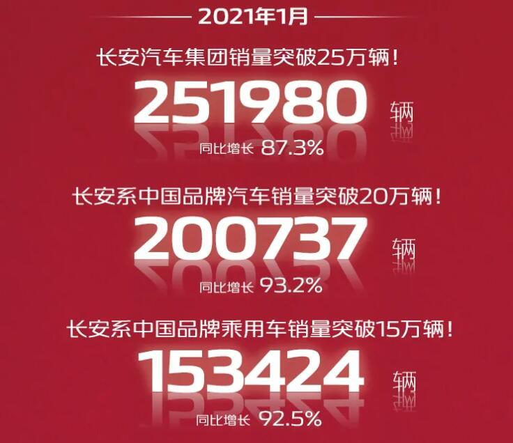 长安汽车1月销量迎大涨,CS75销量超4万,UNI-T再破万