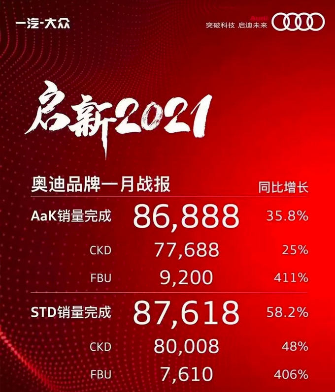 奥迪1月销量增长35.8%,超8.6万辆,进口车暴涨411%
