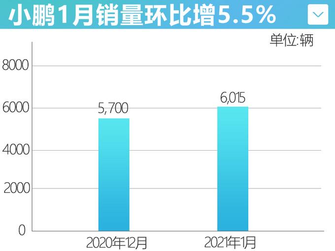 """小鹏1月销量增5.5%,""""小号P7""""最快四季度交付,起售或不超20万"""