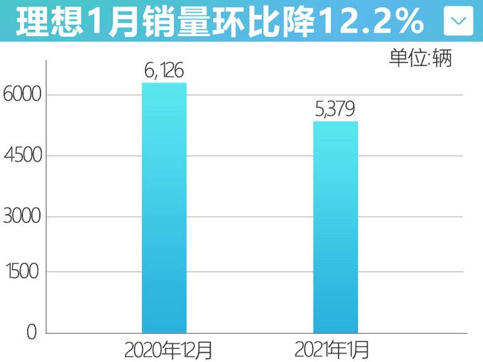 六连涨中断!理想汽车1月销量跌幅超12%,与蔚来差距进一步拉大