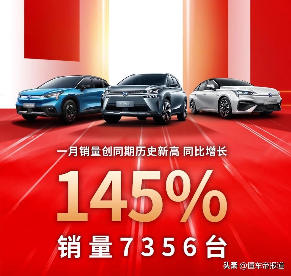 新能源销量飘红?广汽埃安一月销量同比增长145%