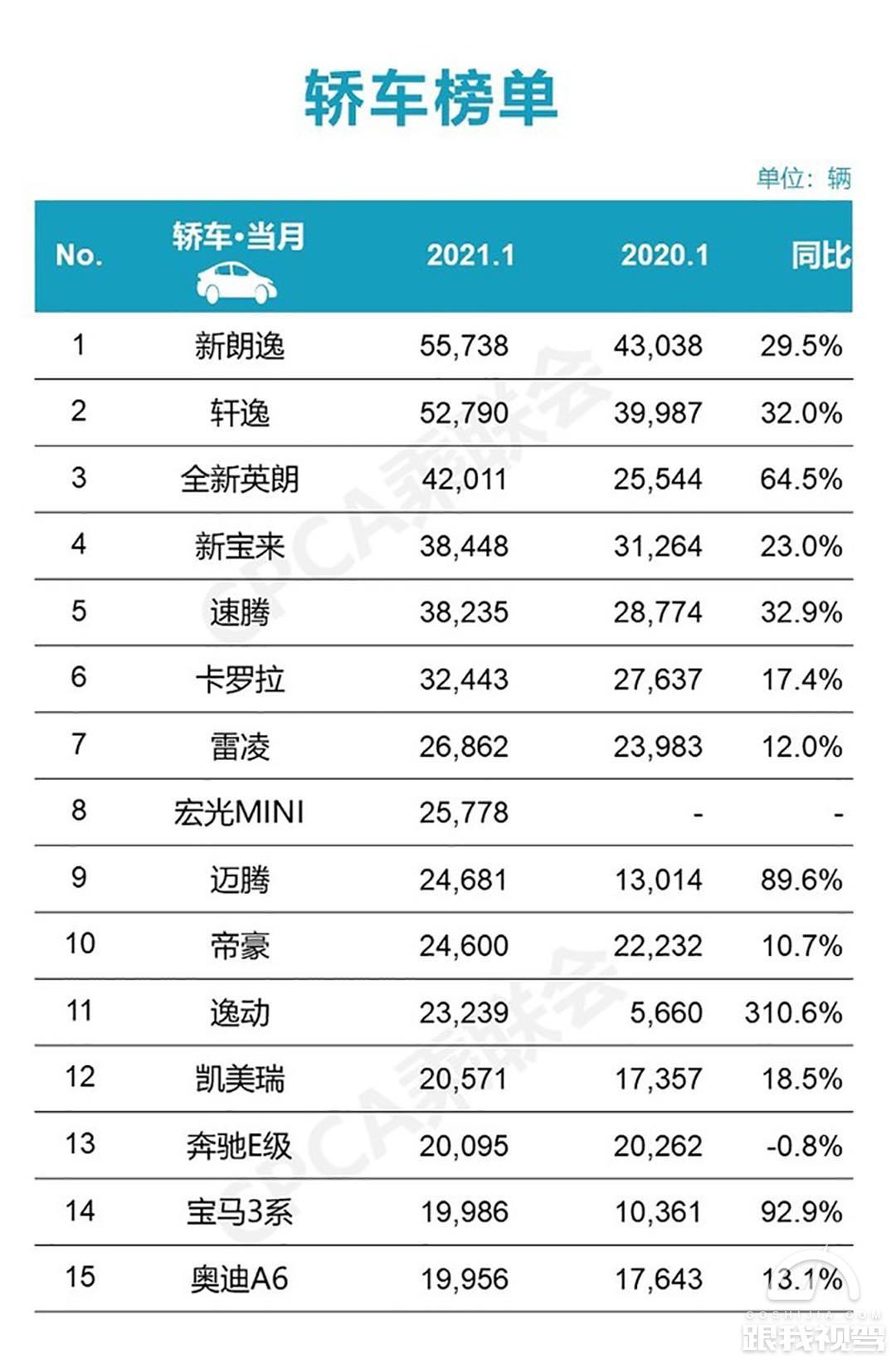 1月轿车销量出炉 朗逸月销超5.5万稳坐首榜两款国产车进前十
