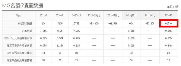 1月销量仅604辆,名爵6所有的好运都被名爵5沾走了?