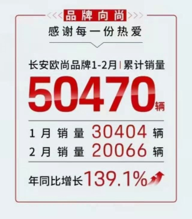 这9家车企公布了2月销量,丰田日系第一,新能源汽车均下滑