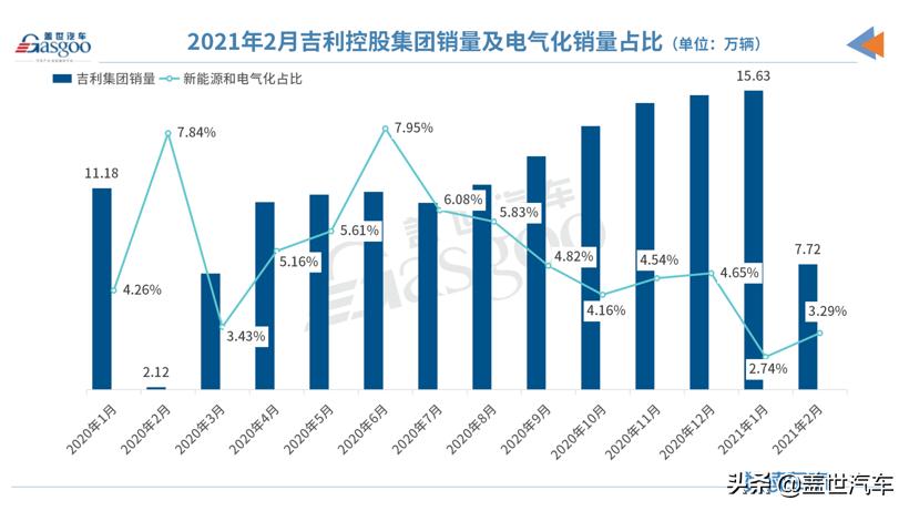 吉利2月销量同比暴增265%,已完成全年销量目标的15%