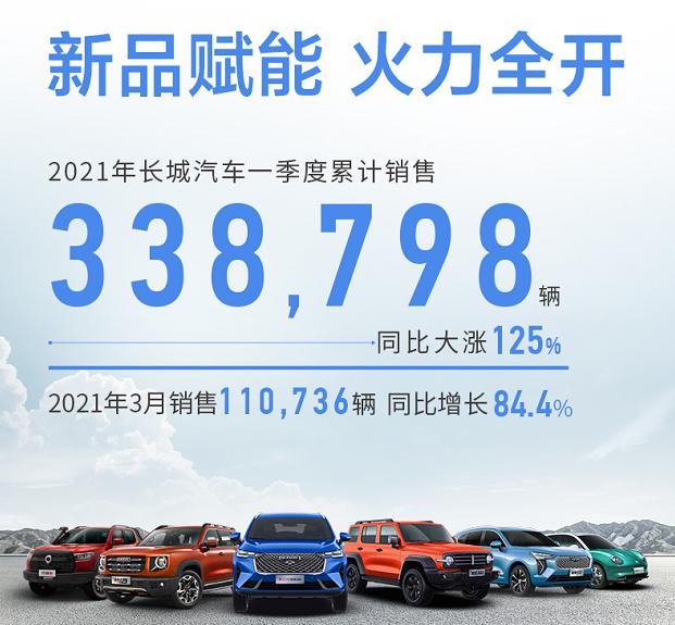 长城汽车销量快报:3月销量超11万台,哈弗H6重夺销冠