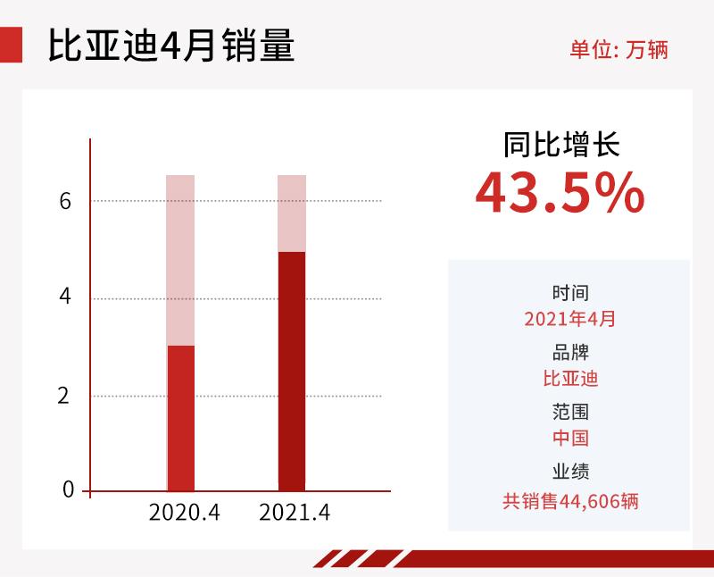 同比增长43.5% 比亚迪4月销量达44,606辆