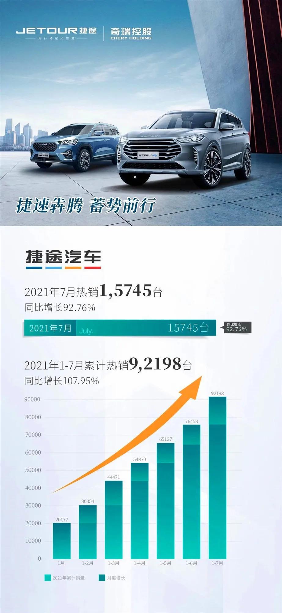 7月捷途汽车店端销量达15745台,环比增长39.02%,实现了连续7个月月销破万