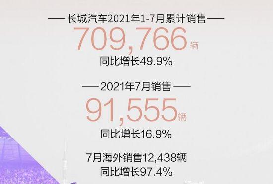 长城汽车7月销量91555辆,同比增长16.9%