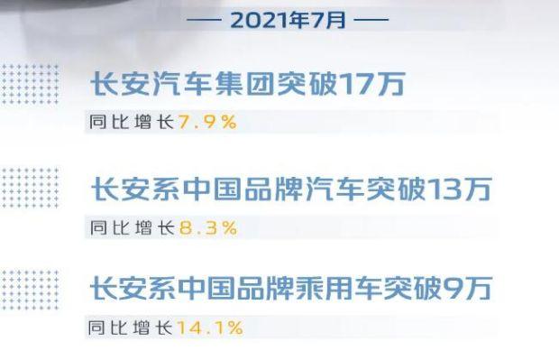 长安系中国品牌乘用车销量突破9万辆,同比增长14.1%