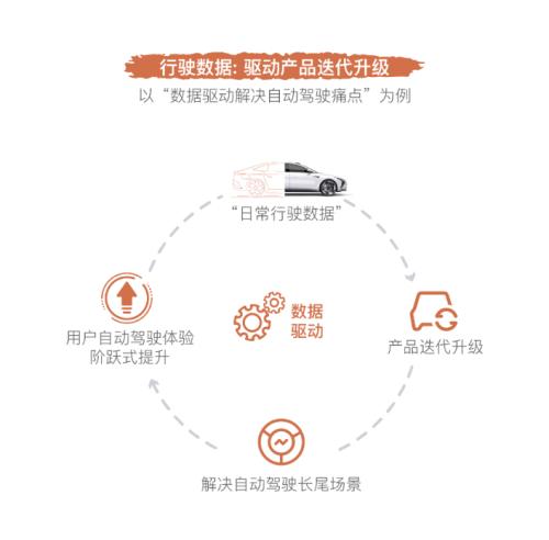智己原石谷计划:与用户共享大数据智能时代红利